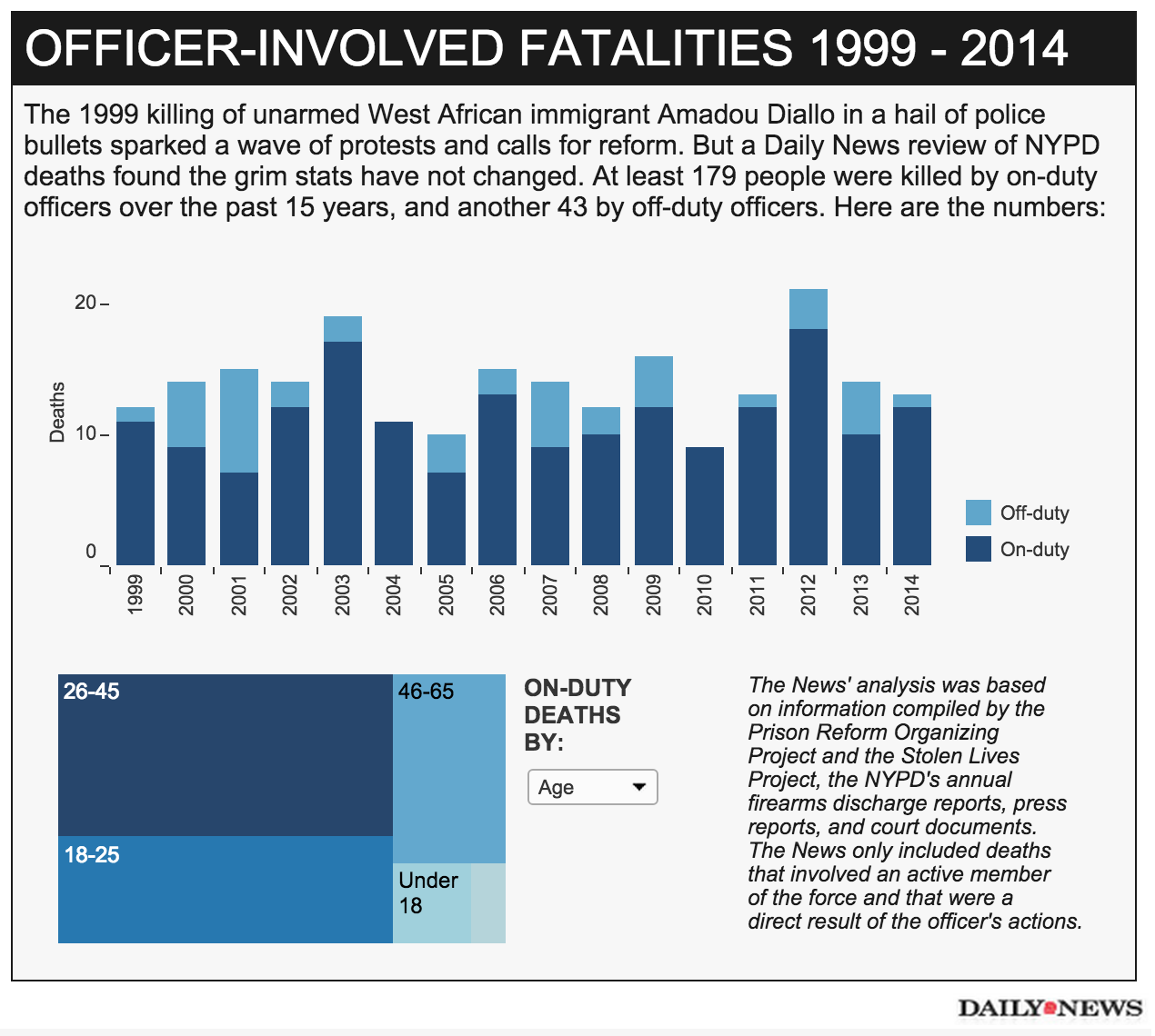 image In 179 fatalities involving on-duty NYPD cops in 15 years, only 3 cases led to indictments — and just 1 conviction